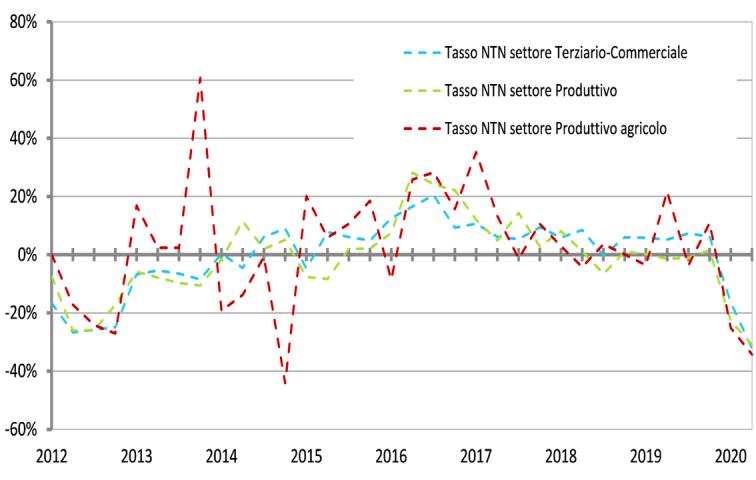 grafico della Serie storica con le variazioni % e tendenziali NTN settori Terziario-commerciale, Produttivo e Produttivo agricolo