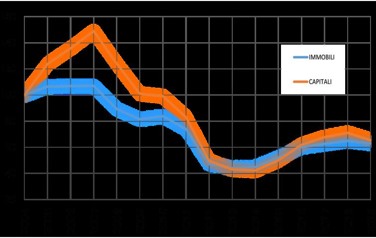 grafico mutui ipotecari 2020