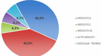 Mutui ipotecari 2019, l'analisi della destinazione