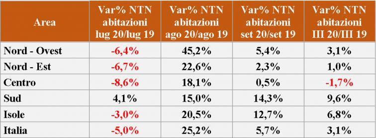grafico rappresentante la Serie storica delle variazioni % tendenziali NTN settori Terziario-commerciale, Produttivo e Produttivo agricolo