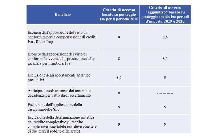 schema che sintetizza i livelli di affidabilità fiscale richiesti per il 2020, per accedere ai benefici previsti dall'articolo 9-bis del Dl n. 50/2017