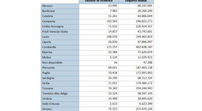 """Record di contributi """"Sostegni"""": il totale erogato supera i 3 miliardi"""
