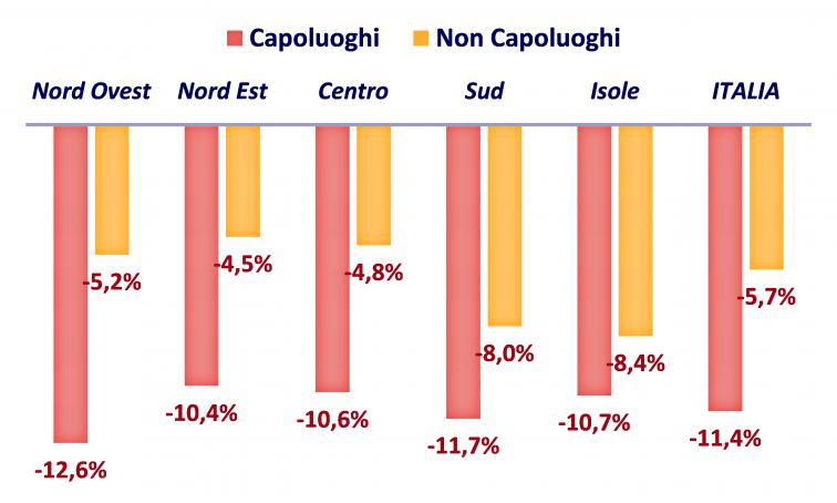 grafico con i tassi di variazione annua degli scambi di abitazioni nel 2020