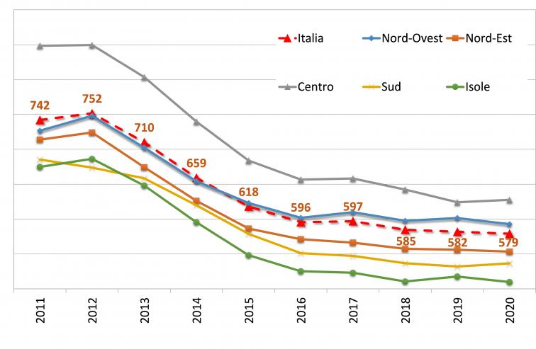 grafico con rata media dei mutui, nazionale e locale