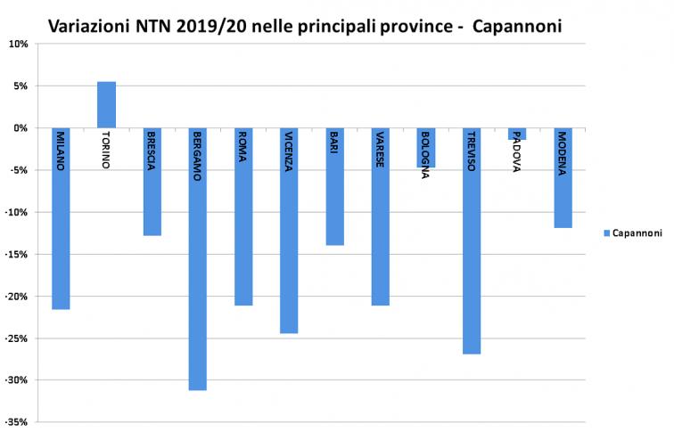 Rapporto immobiliare 2021 - variazioni NTN nelle principali province