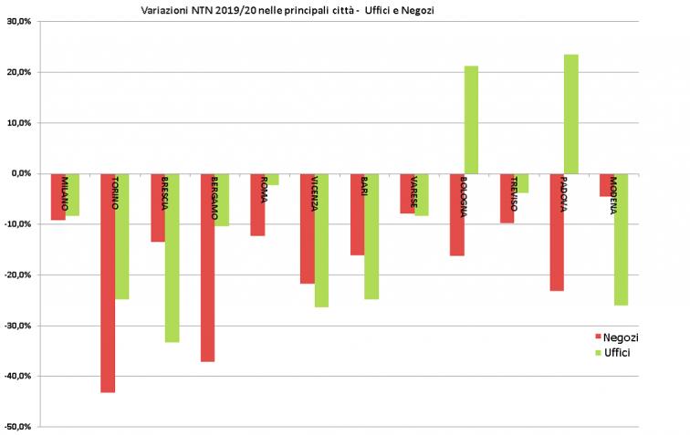 Rapporto immobiliare 2021 - variazioni NTN per uffici e negozi nelle principali città