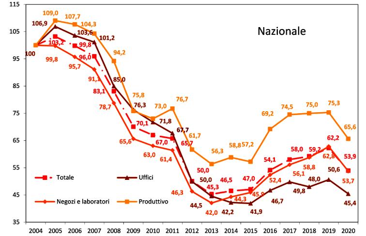 grafico Indice NTN per il settore non residenziale - Rapporto immobiliare Omi 2021