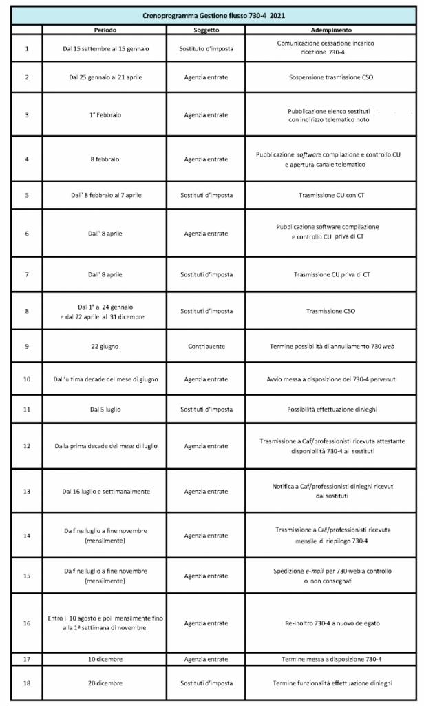 Sostituti d'imposta e 730-4, modalità di gestione del flusso