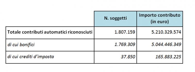 immagine con la tabella riepilogativa del numero dei soggetti cha hanno ricevuto il contributo e e degli importi erogati