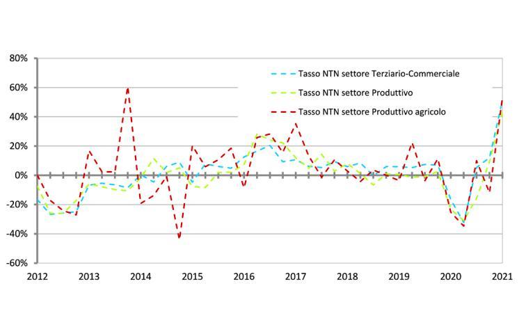 grafico con la serie storica delle variazioni percentuali tendenziali NTN dei settori Terziario-commerciale, Produttivo e Produttivo agricolo