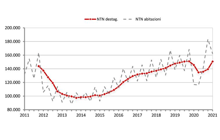 grafico con la serie storica trimestrale NTN dal 2011 – dati osservati e dati destagionalizzati