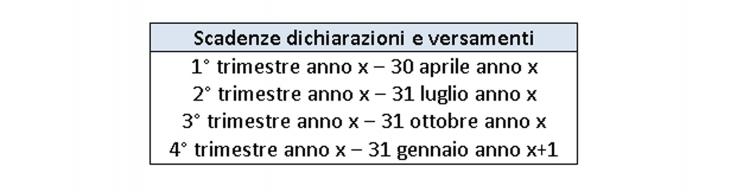 tabella con le scadenze per dichiarazioni e versamenti