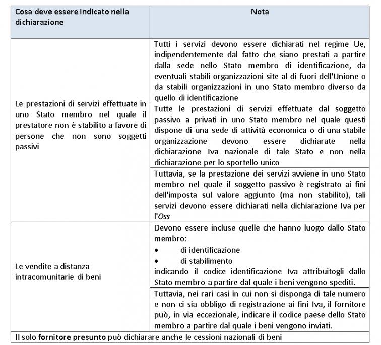 Regimi speciali Iva Oss e Ioss - tabella con indicazioni per i contenutidella dichiarazione
