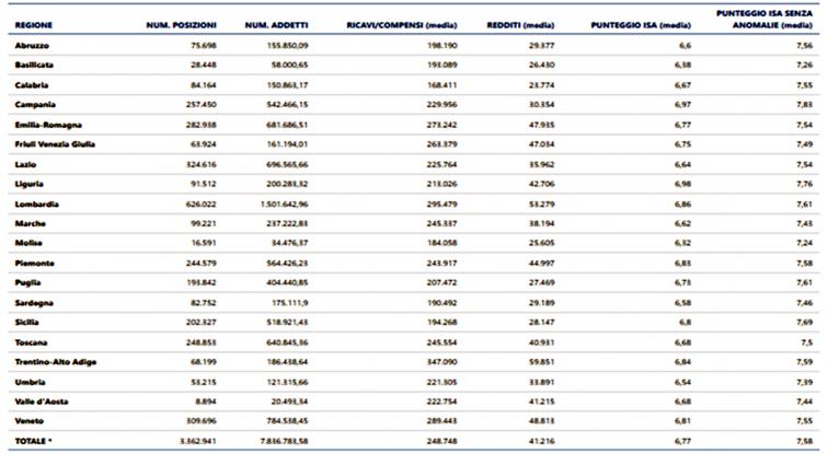 valore medio dei ricavi/compensi e dei redditi e valore medio del punteggio Isa con e senza anomalie