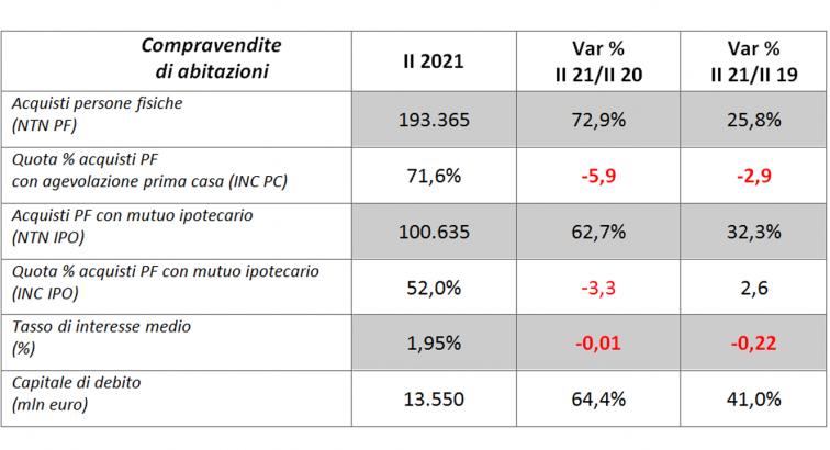 tabella compravendita abitazioni. confronto secondo semestre 2021 con secondo semestre 2020 e 2019