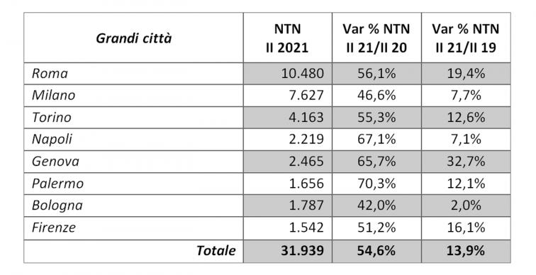 tabella con i dati delle compravendite nelle grandi città